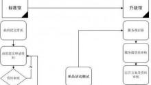 淘宝特色中国地方馆申请流程