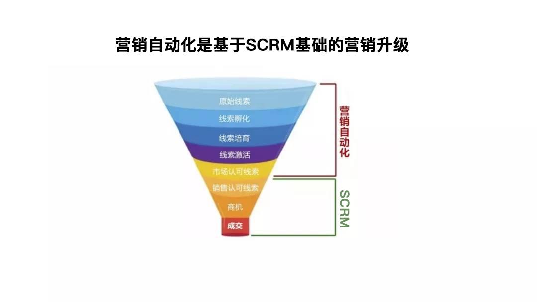 scrm-zhinengyingxiao01