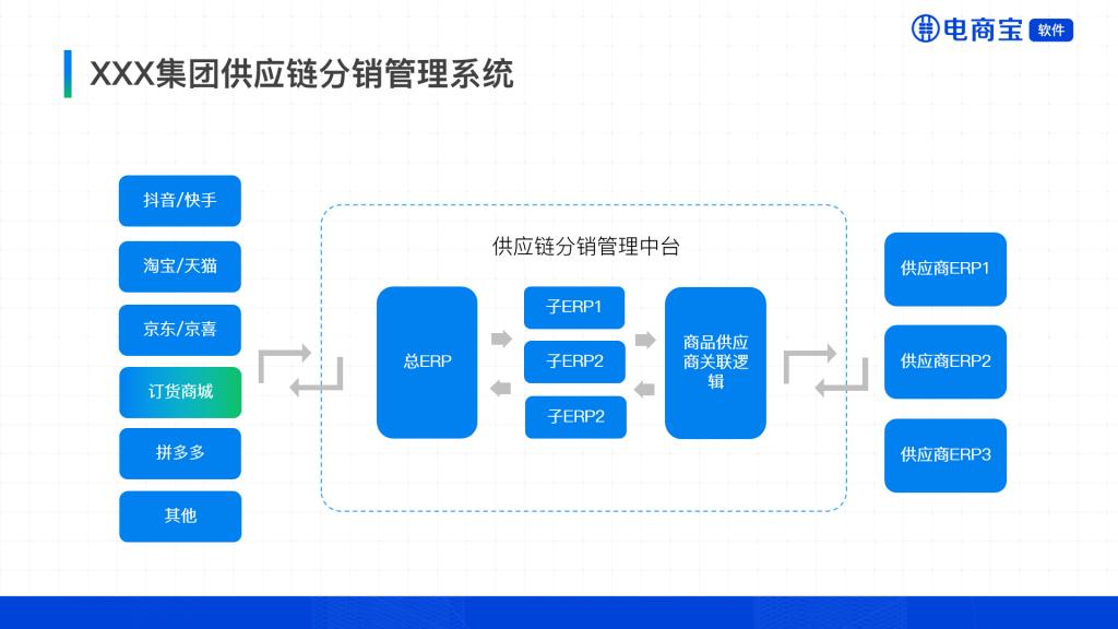 供应链分销管理系统