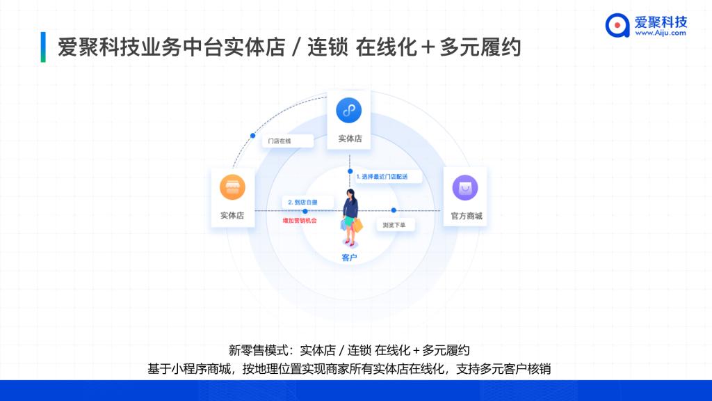 爱聚科技业务中台实体店/连锁 在线化+多元履约