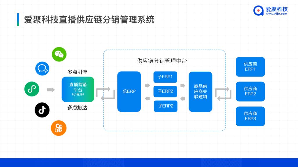 爱聚科技直播供应链分销管理系统