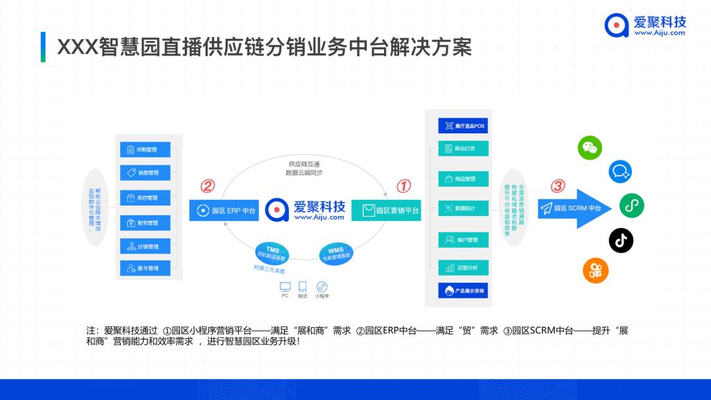 直播供应链分销业务中台解决方案