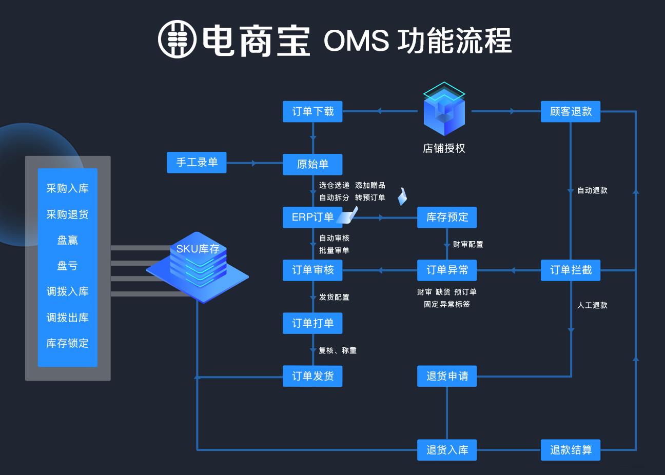 电商宝OMS流程图
