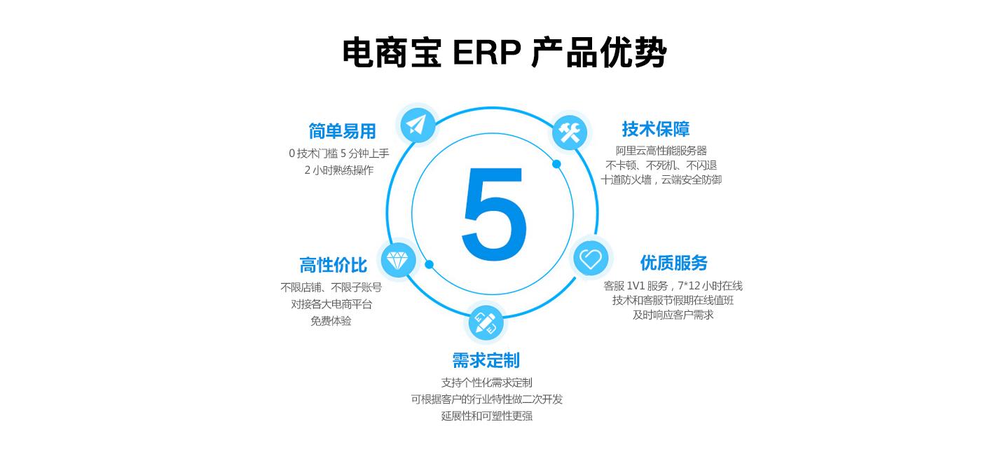 电商宝ERP优势
